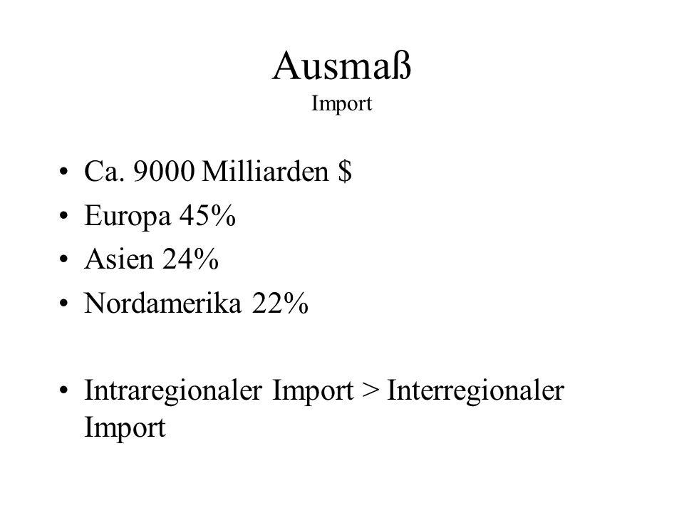 Ausmaß Import Ca. 9000 Milliarden $ Europa 45% Asien 24%
