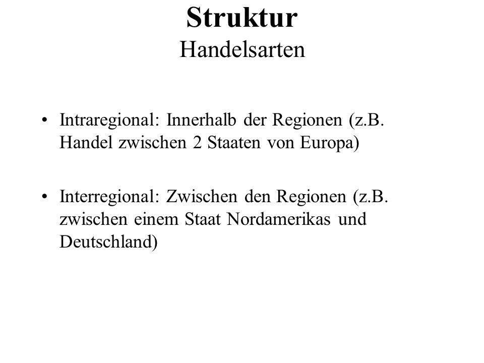 Struktur Handelsarten