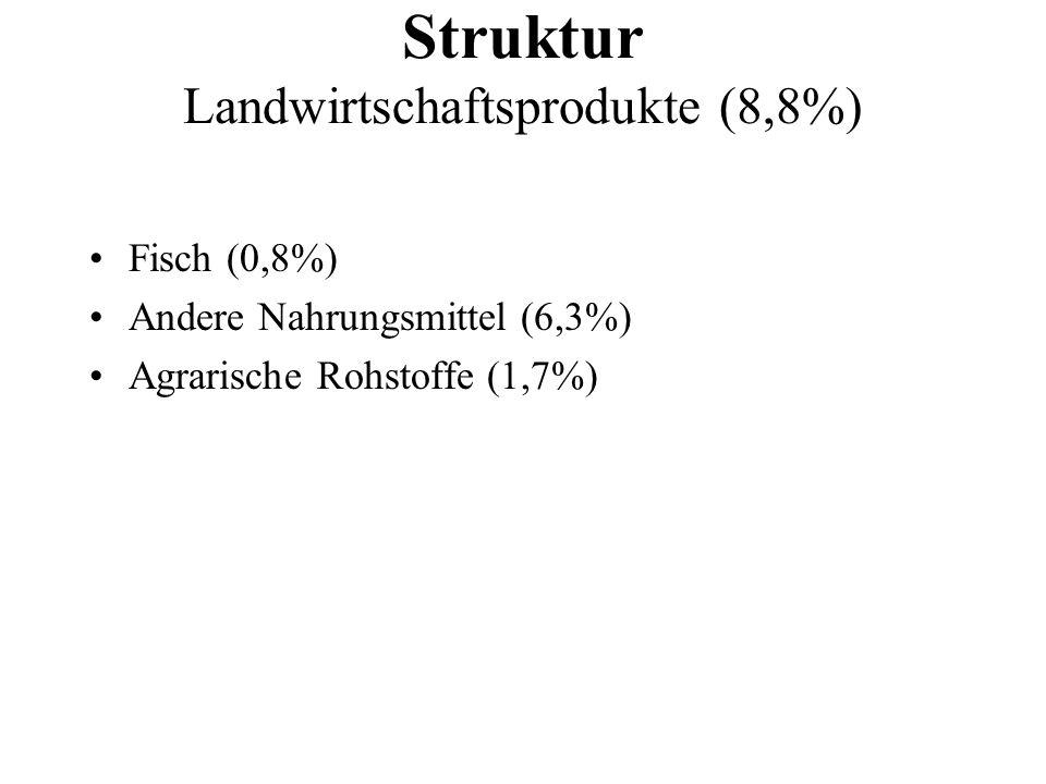 Struktur Landwirtschaftsprodukte (8,8%)