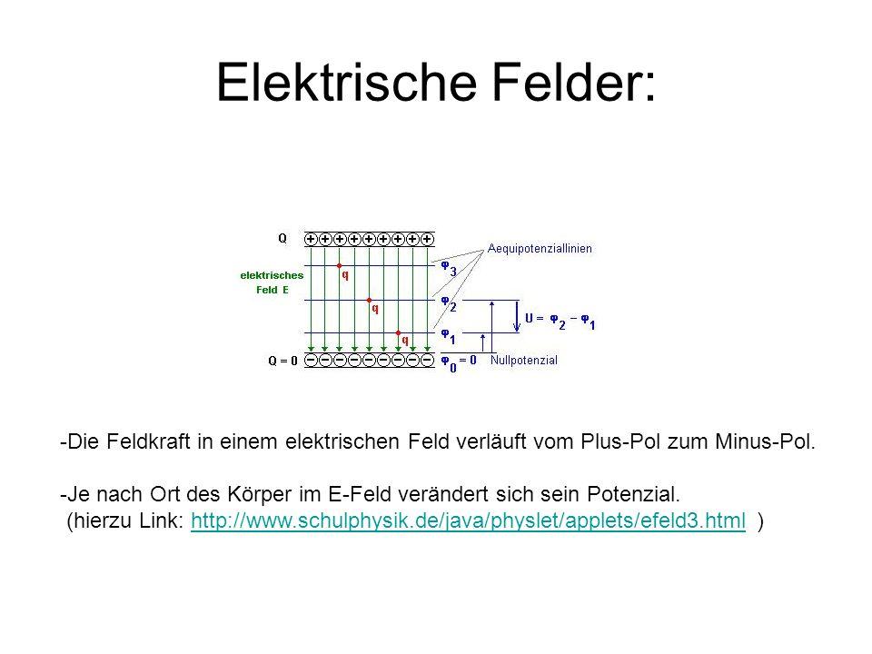 Elektrische Felder: Die Feldkraft in einem elektrischen Feld verläuft vom Plus-Pol zum Minus-Pol.