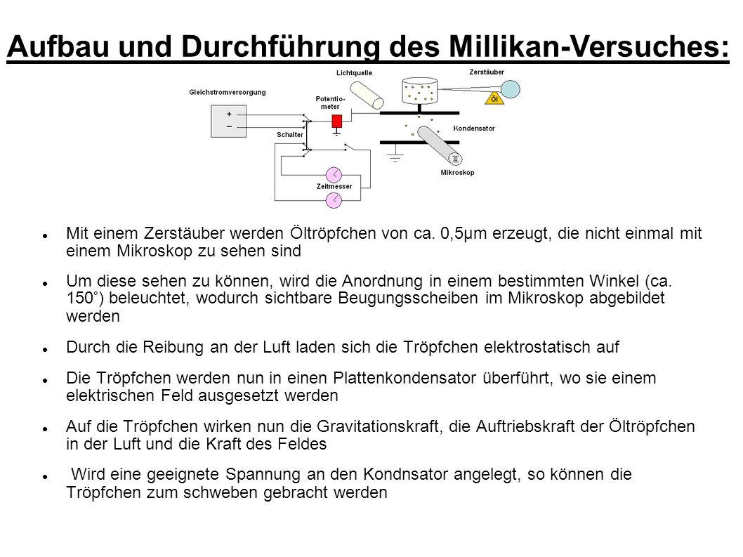 Aufbau und Durchführung des Millikan-Versuches: