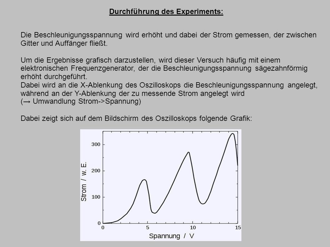 Durchführung des Experiments: