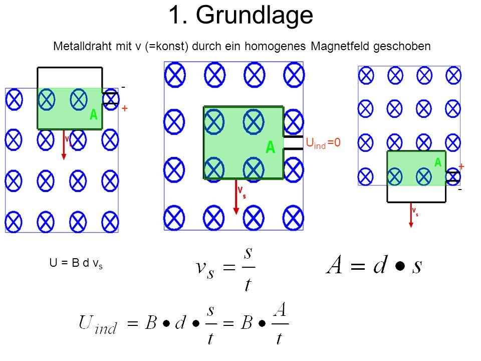1. Grundlage Metalldraht mit v (=konst) durch ein homogenes Magnetfeld geschoben. - + Uind =0. +