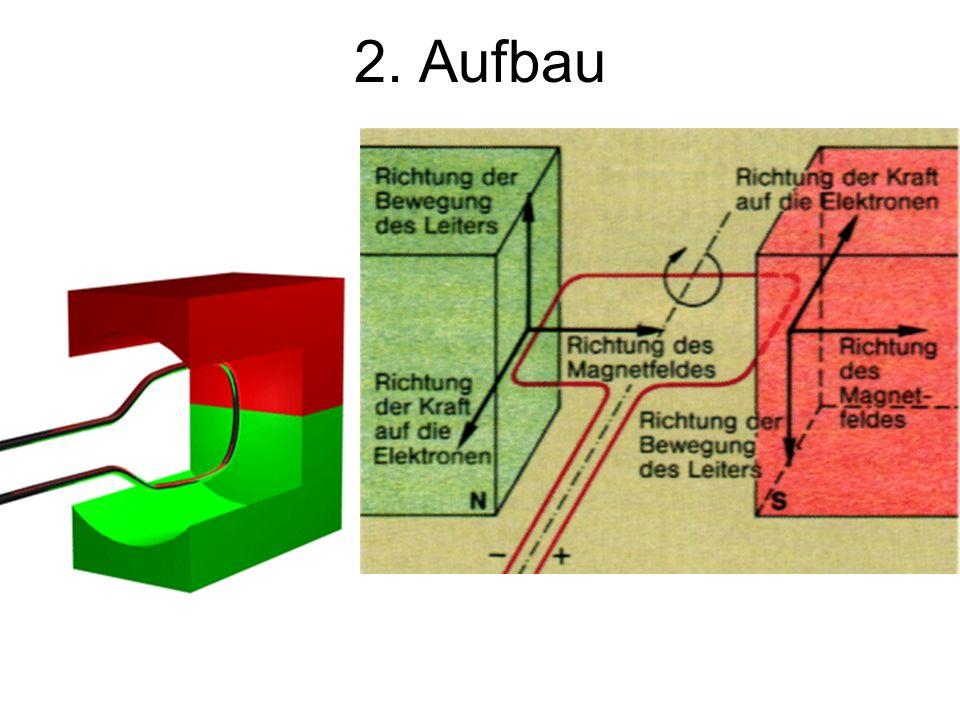 2. Aufbau