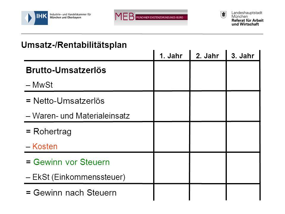 Umsatz-/Rentabilitätsplan