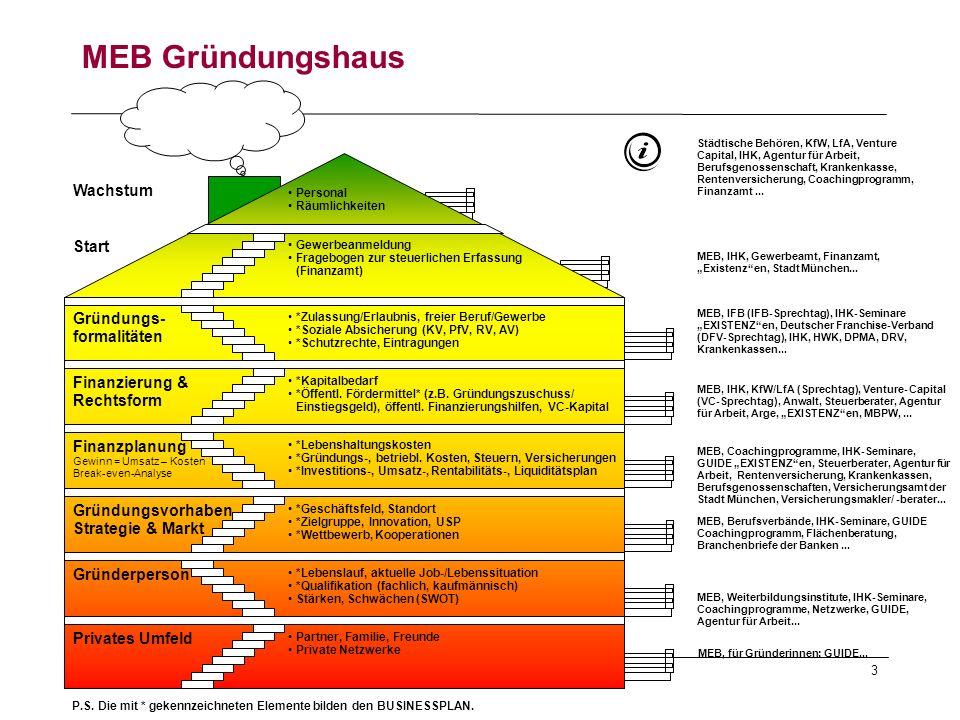 MEB Gründungshaus Wachstum Start Gründungs- formalitäten