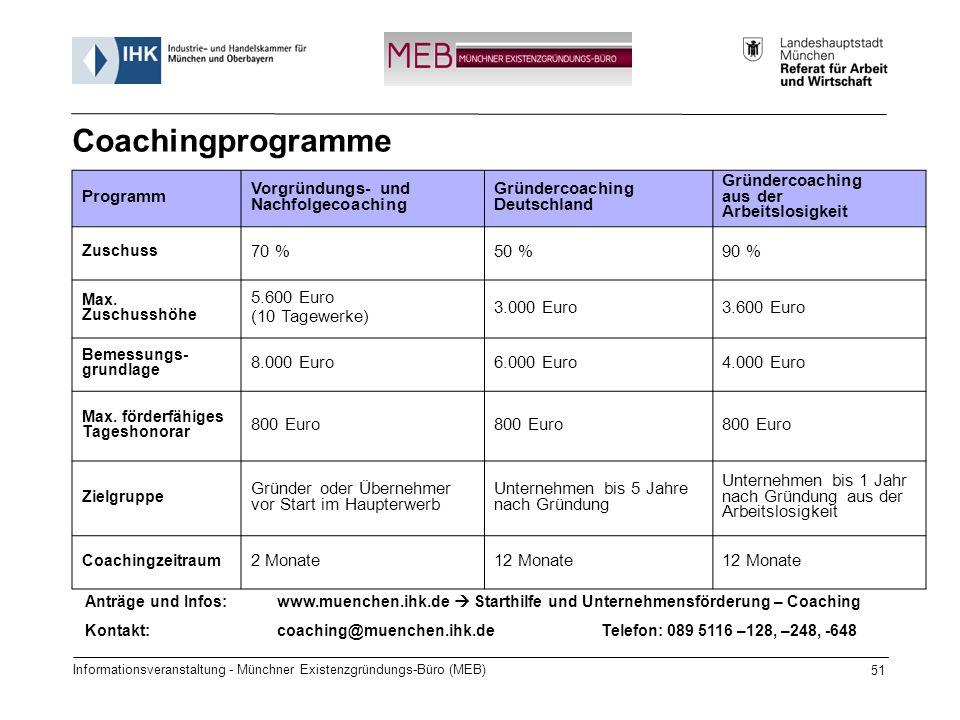 Coachingprogramme Programm Vorgründungs- und Nachfolgecoaching