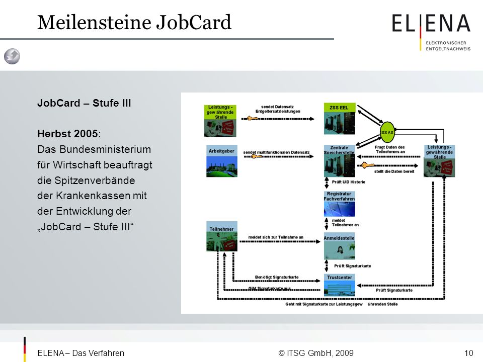 Meilensteine JobCard JobCard – Stufe III Herbst 2005: