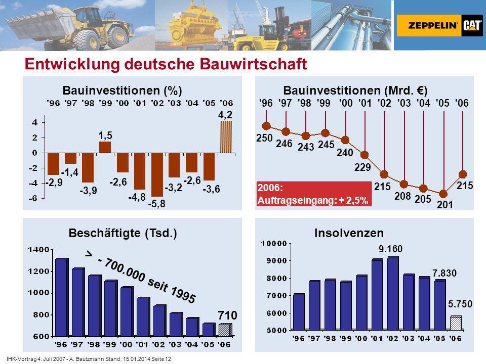 Entwicklung deutsche Bauwirtschaft