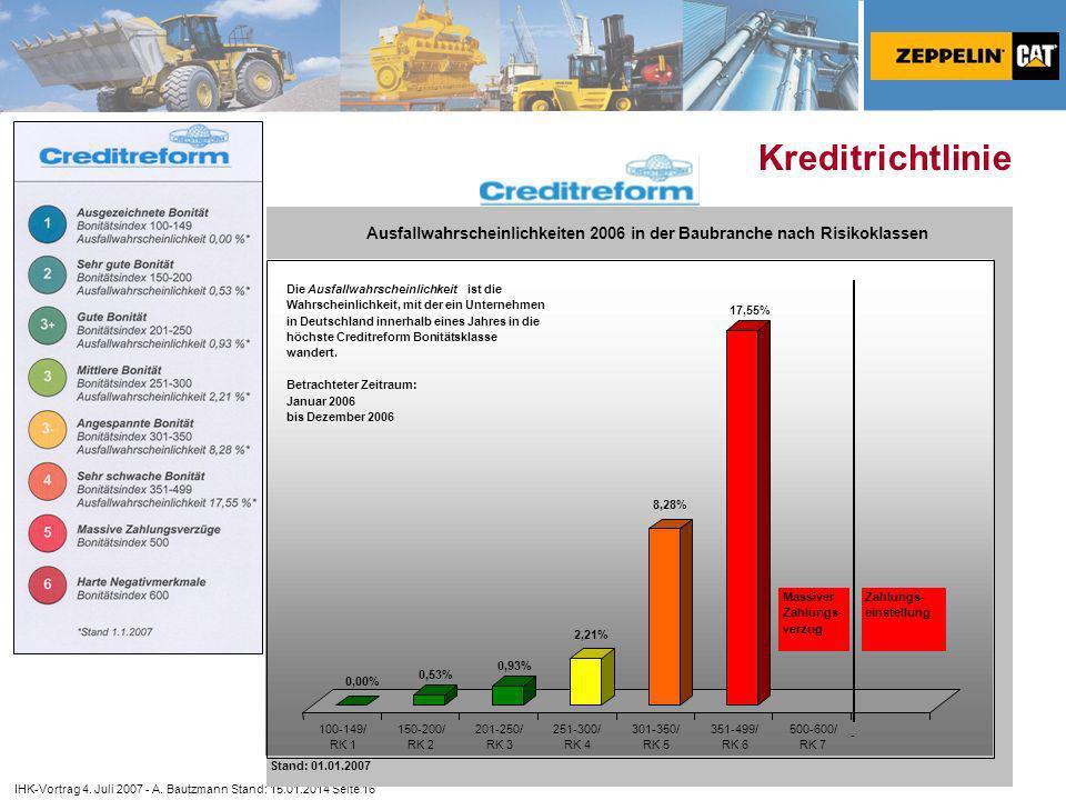 Kreditrichtlinie 0,00% 0,53% 0,93% 2,21% 8,28% 17,55% 100-149/ RK 1. 150-200/ RK 2. 201-250/
