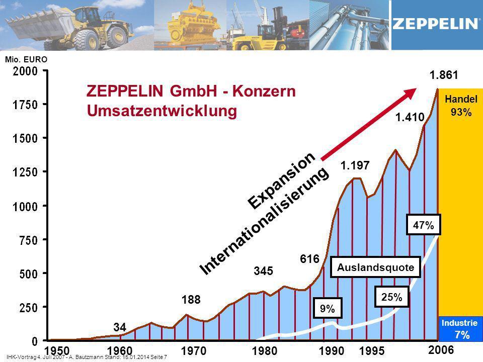 ZEPPELIN GmbH - Konzern Umsatzentwicklung