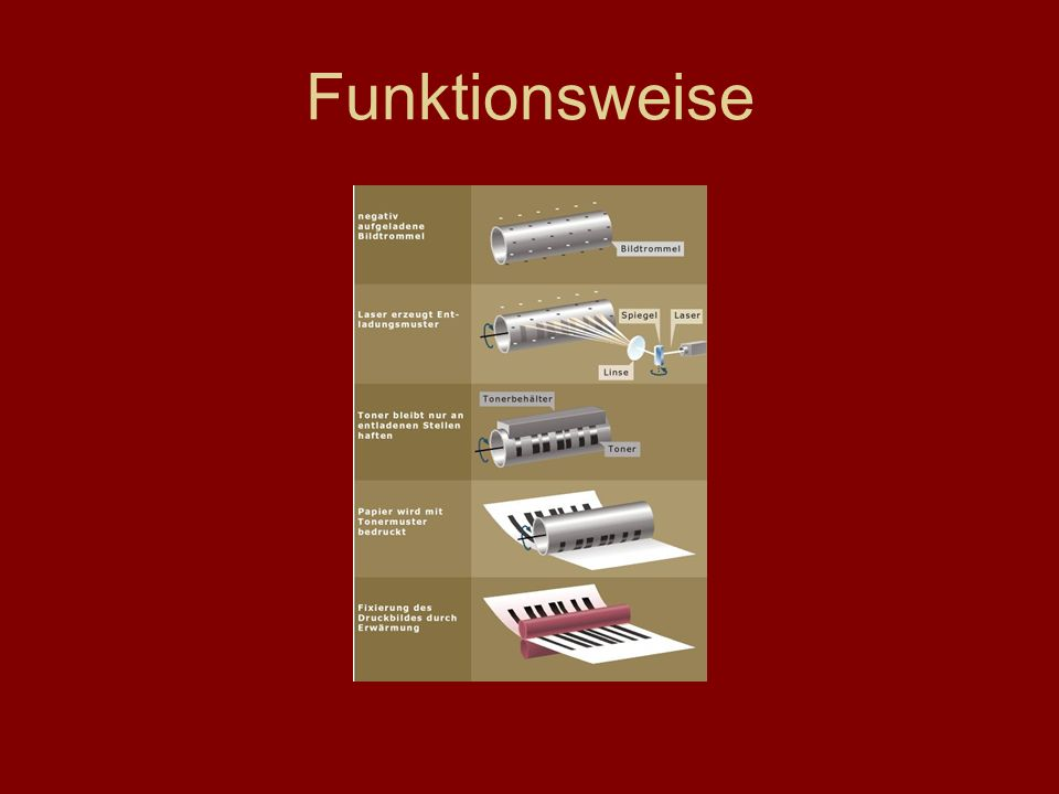 Funktionsweise
