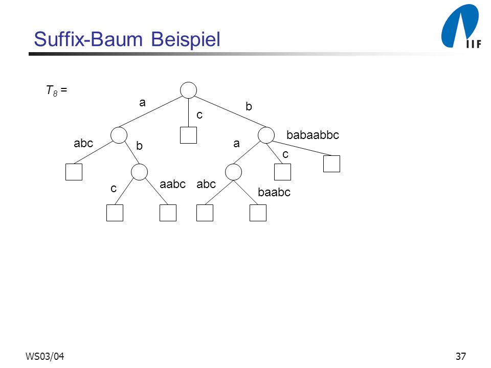 Suffix-Baum Beispiel T8 = a b c babaabbc abc b a c aabc abc c baabc
