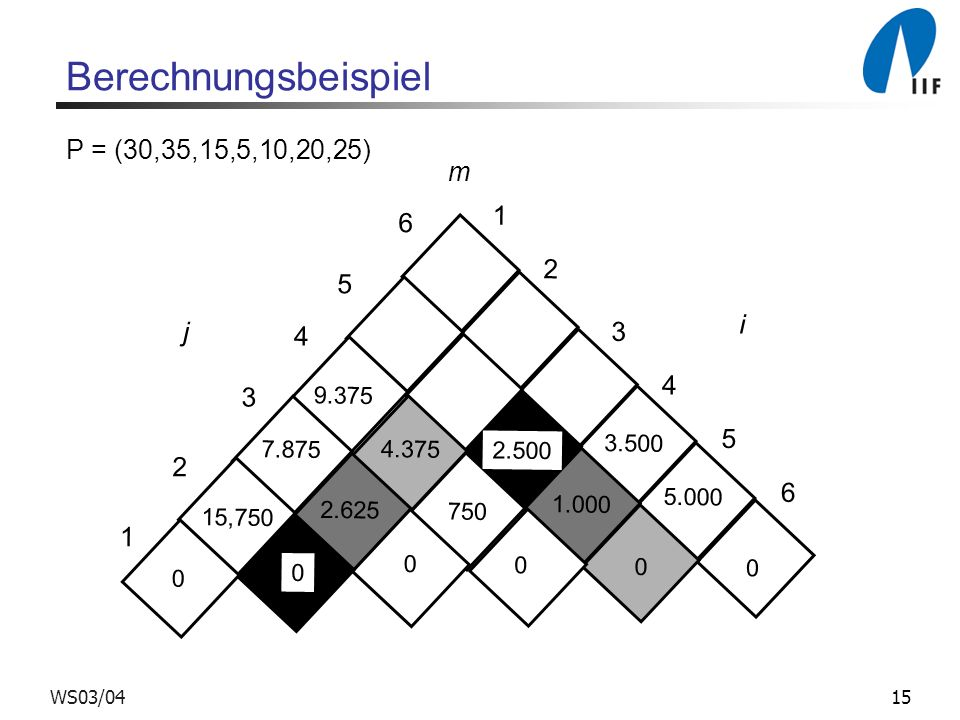 Berechnungsbeispiel P = (30,35,15,5,10,20,25) m 6 5 i j 4 3 2 1 9.375
