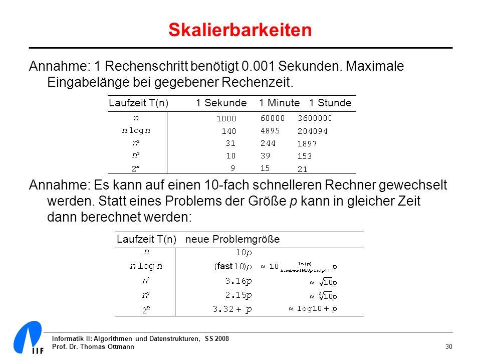 Skalierbarkeiten Annahme: 1 Rechenschritt benötigt 0.001 Sekunden. Maximale Eingabelänge bei gegebener Rechenzeit.