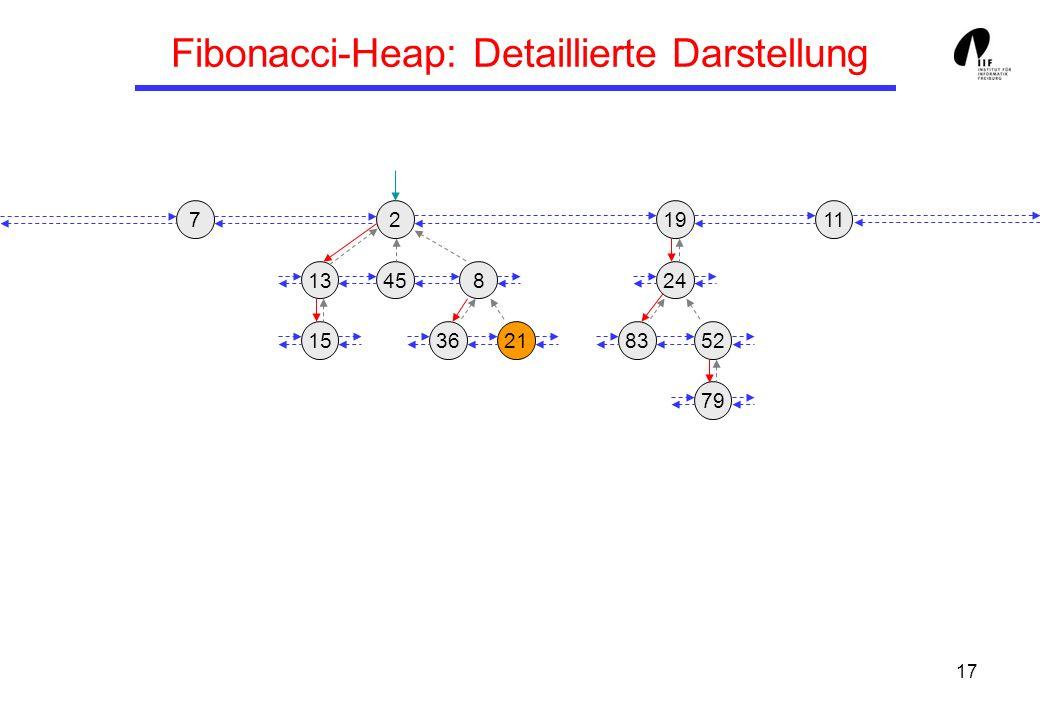 Fibonacci-Heap: Detaillierte Darstellung