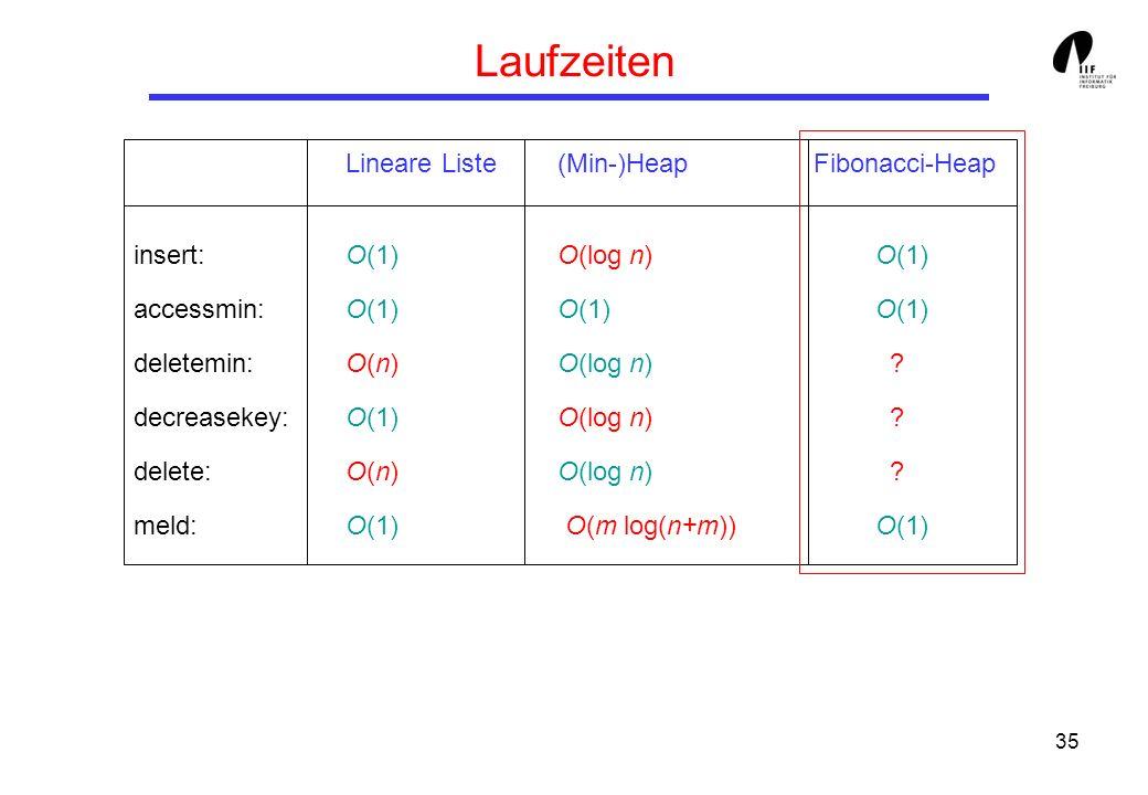 Laufzeiten Lineare Liste (Min-)Heap Fibonacci-Heap