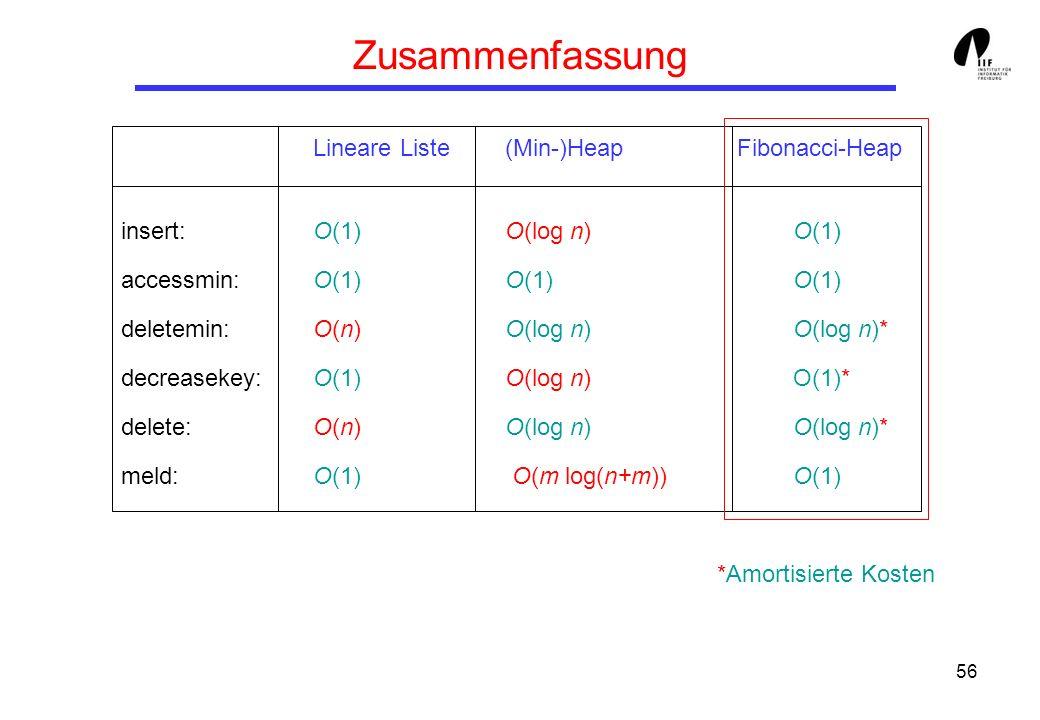 Zusammenfassung Lineare Liste (Min-)Heap Fibonacci-Heap