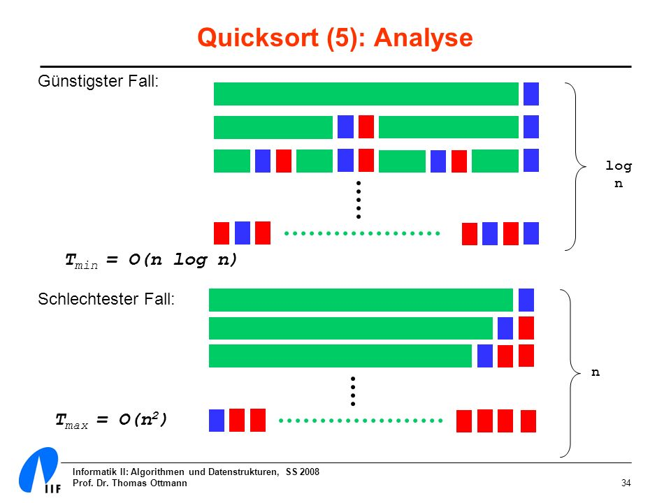 Quicksort (5): Analyse Tmin = O(n log n) Tmax = O(n2)