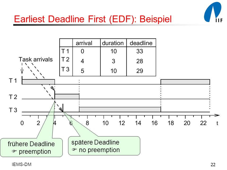 Earliest Deadline First (EDF): Beispiel