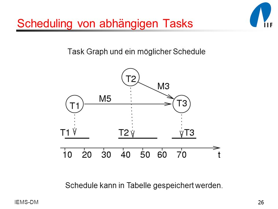Scheduling von abhängigen Tasks