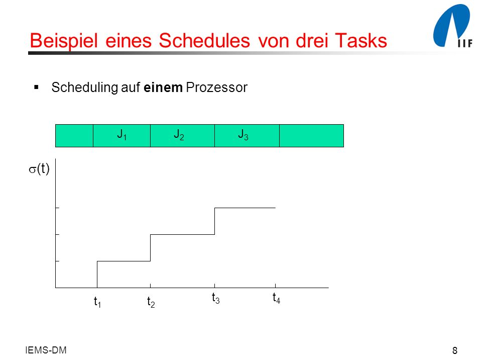 Beispiel eines Schedules von drei Tasks