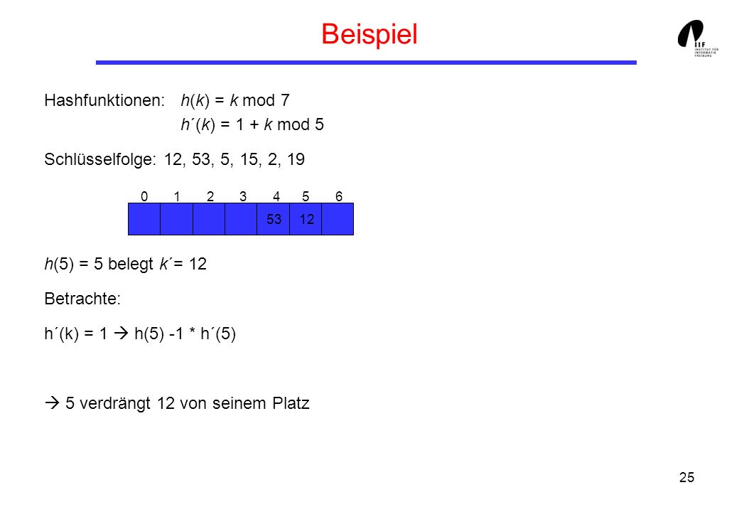 Beispiel Hashfunktionen: h(k) = k mod 7 h´(k) = 1 + k mod 5