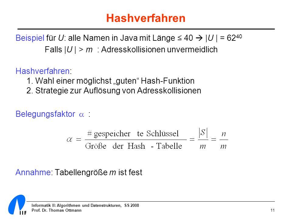 Hashverfahren Beispiel für U: alle Namen in Java mit Länge ≤ 40  |U | = 6240. Falls |U | > m : Adresskollisionen unvermeidlich.