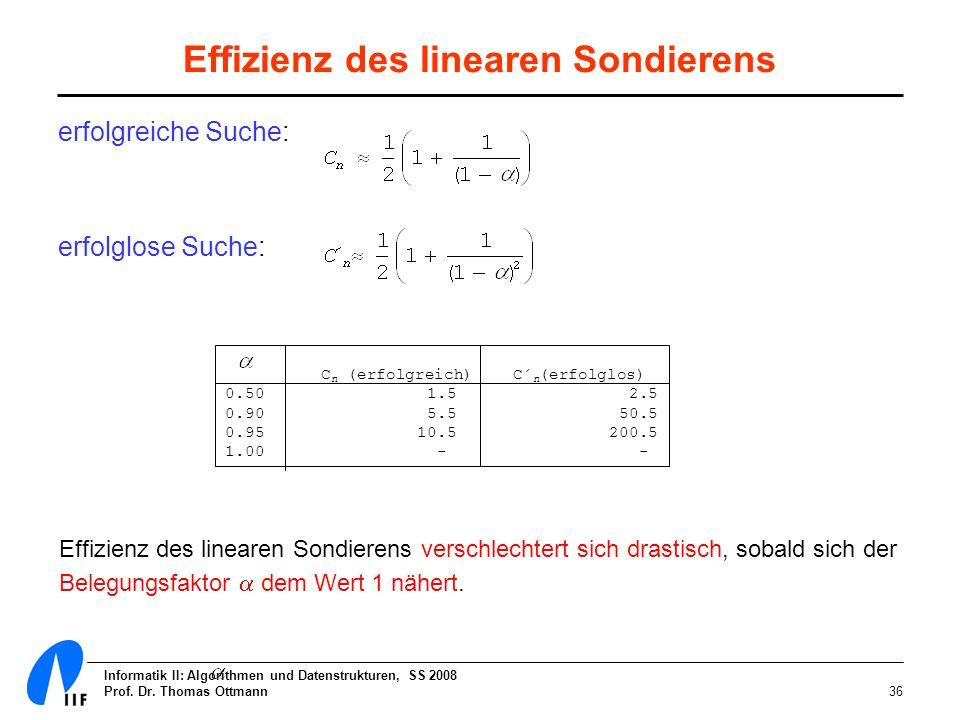 Effizienz des linearen Sondierens
