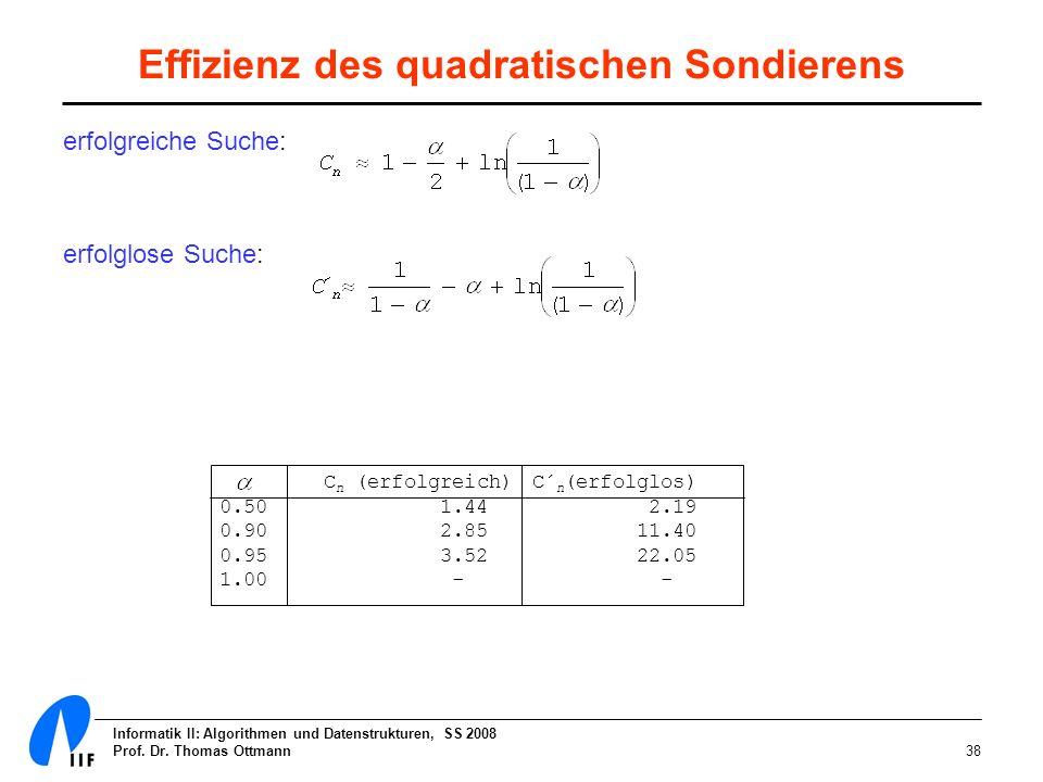 Effizienz des quadratischen Sondierens