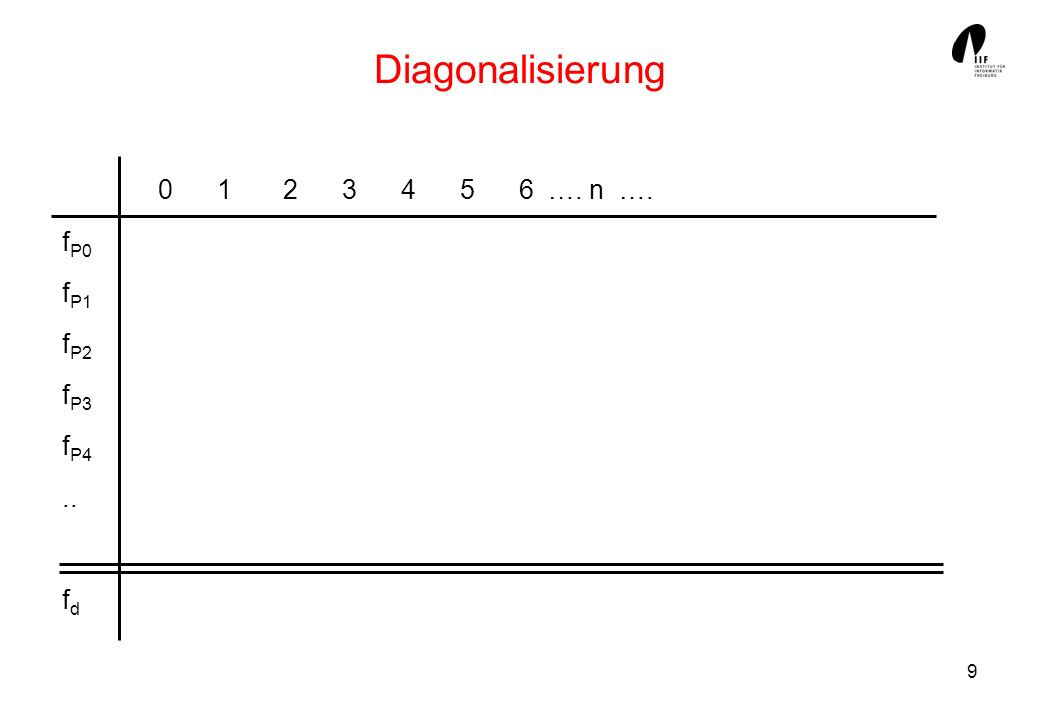 Diagonalisierung 0 1 2 3 4 5 6 …. n …. fP0 fP1 fP2 fP3 fP4 .. fd