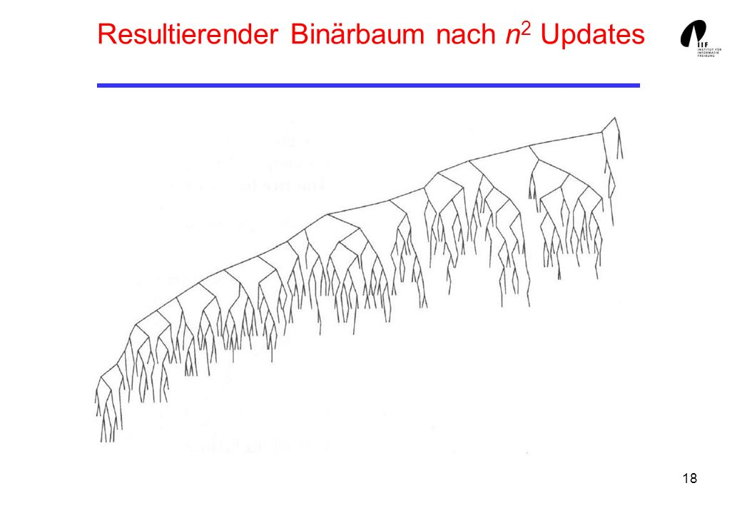 Resultierender Binärbaum nach n2 Updates