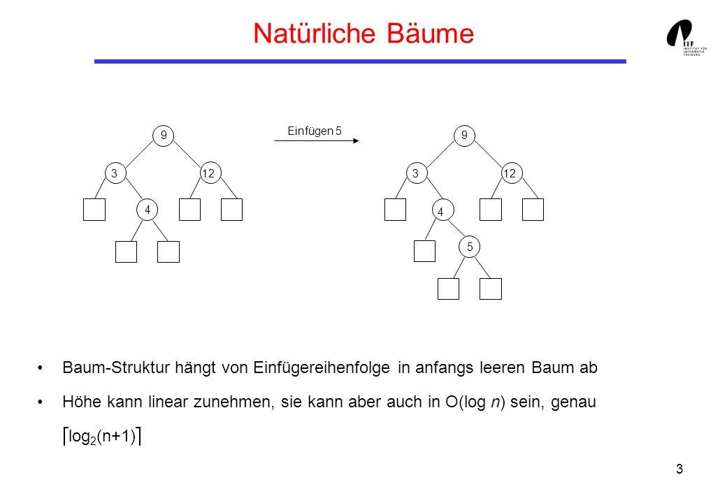 Natürliche BäumeEinfügen 5. 9. 9. 3. 12. 3. 12. 4. 4. 5. Baum-Struktur hängt von Einfügereihenfolge in anfangs leeren Baum ab.