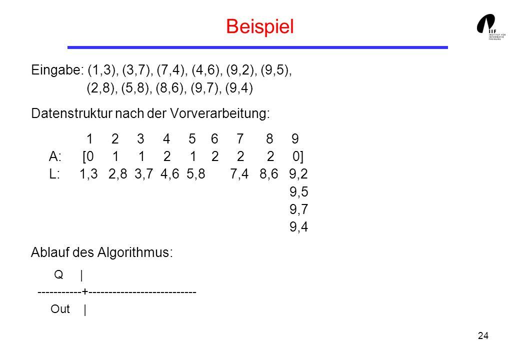 Beispiel Eingabe: (1,3), (3,7), (7,4), (4,6), (9,2), (9,5), (2,8), (5,8), (8,6), (9,7), (9,4) Datenstruktur nach der Vorverarbeitung: