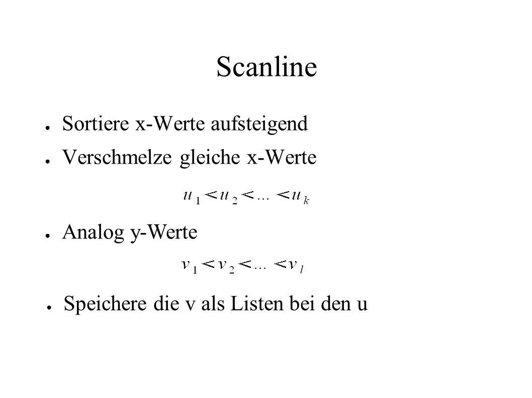 Scanline Sortiere x-Werte aufsteigend Verschmelze gleiche x-Werte