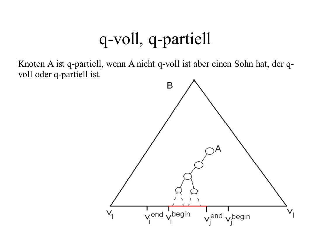 q-voll, q-partiell Knoten A ist q-partiell, wenn A nicht q-voll ist aber einen Sohn hat, der q-voll oder q-partiell ist.