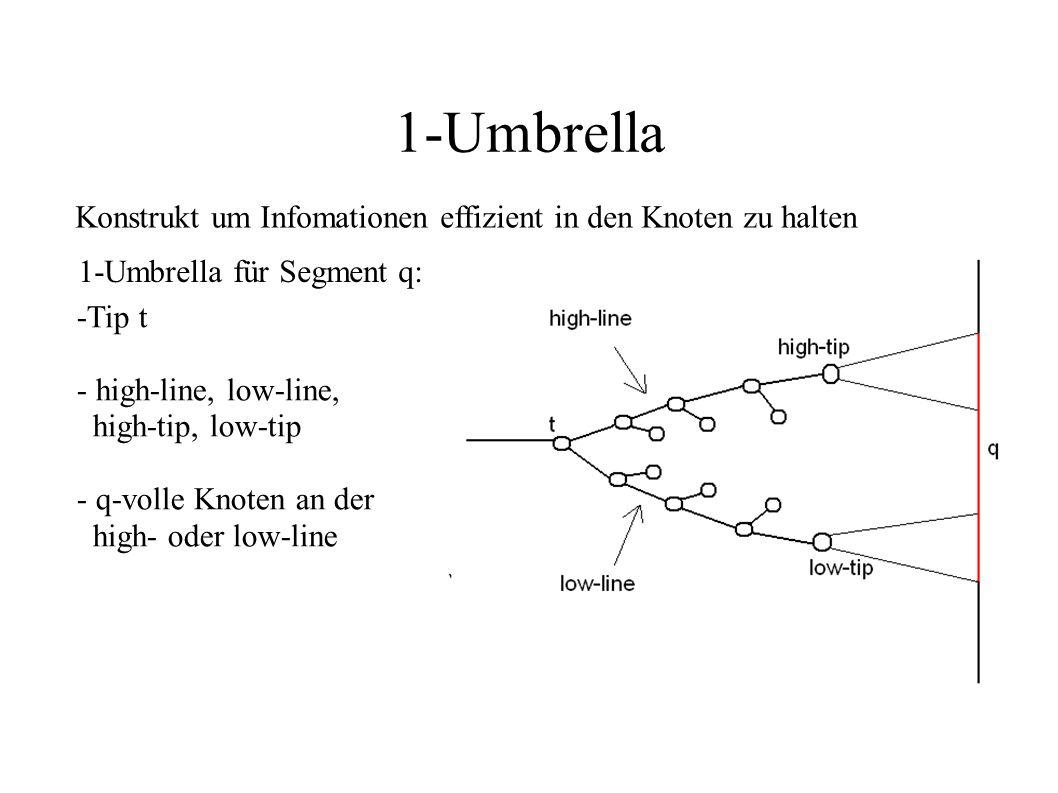 1-Umbrella Konstrukt um Infomationen effizient in den Knoten zu halten