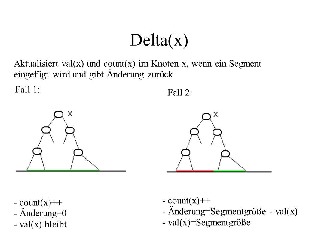 Delta(x) Aktualisiert val(x) und count(x) im Knoten x, wenn ein Segment eingefügt wird und gibt Änderung zurück.