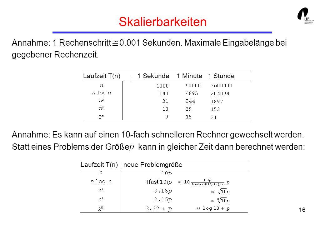 Skalierbarkeiten Annahme: 1 Rechenschritt 0.001 Sekunden. Maximale Eingabelänge bei gegebener Rechenzeit.