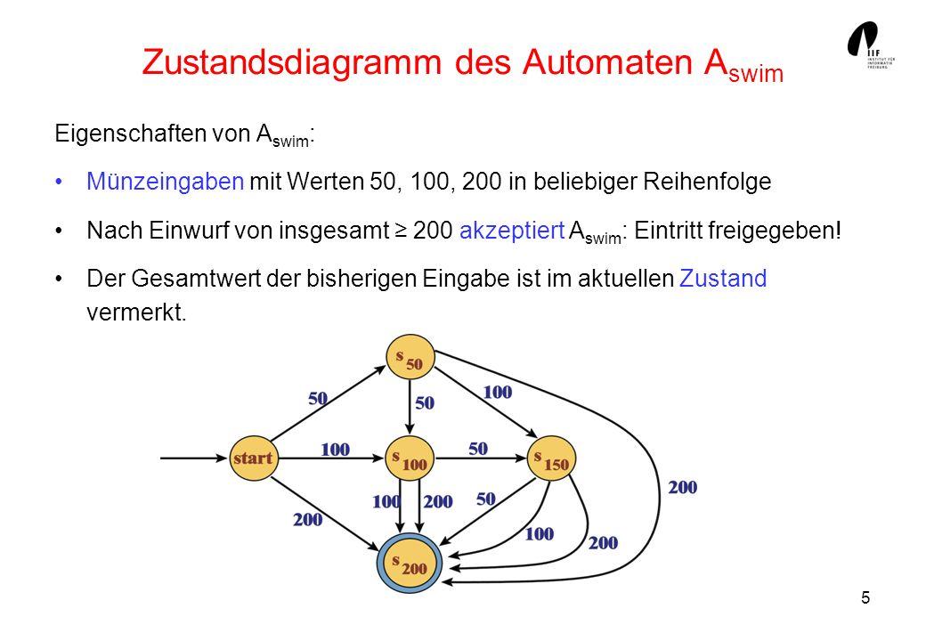 Zustandsdiagramm des Automaten Aswim