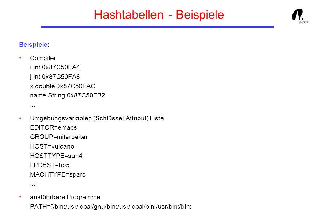 Hashtabellen - Beispiele