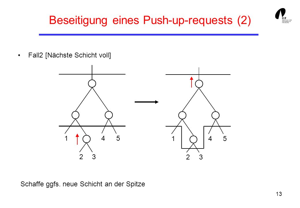 Beseitigung eines Push-up-requests (2)