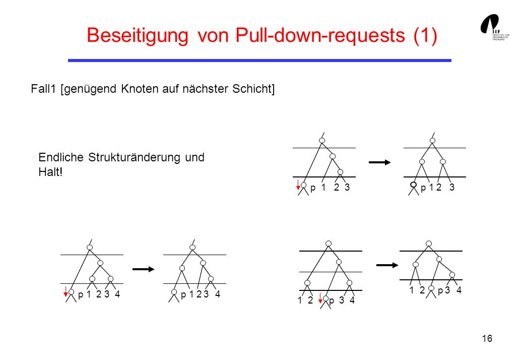 Beseitigung von Pull-down-requests (1)