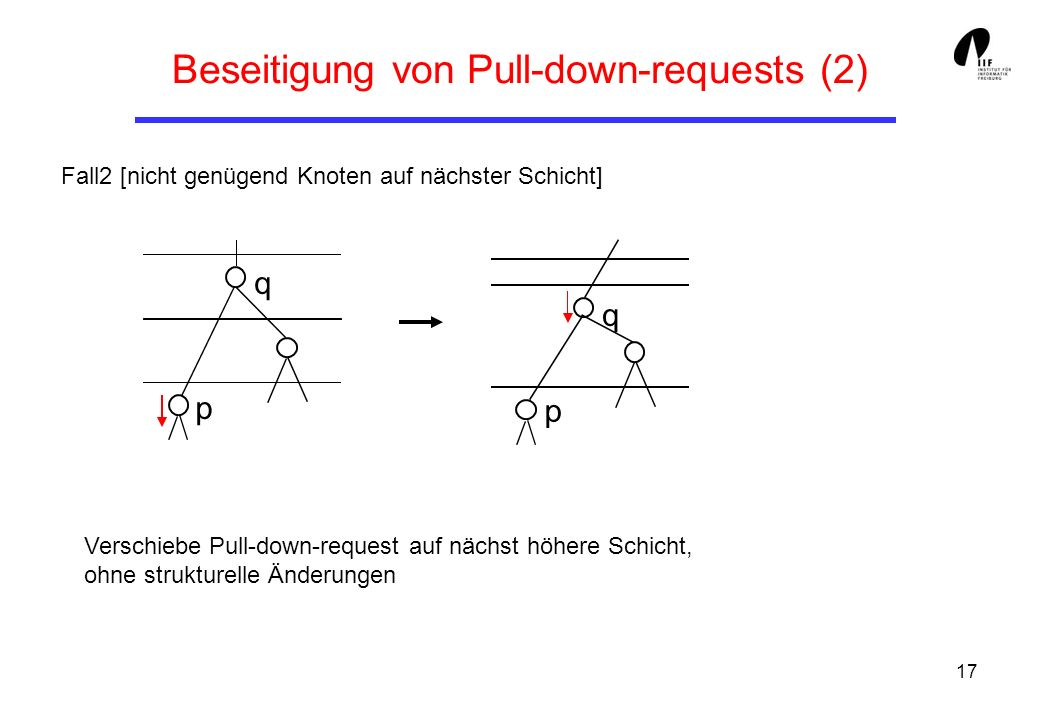 Beseitigung von Pull-down-requests (2)