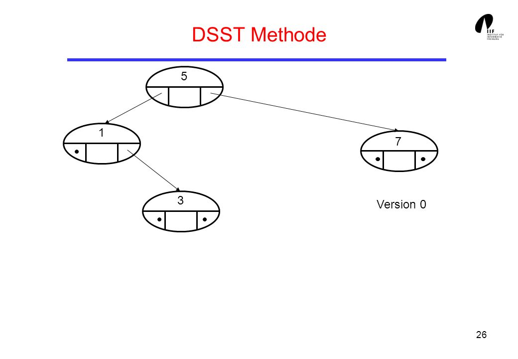 DSST Methode 5 1 7 3 Version 0