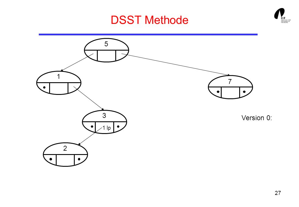 DSST Methode 5 1 7 3 Version 0: 1 lp 2