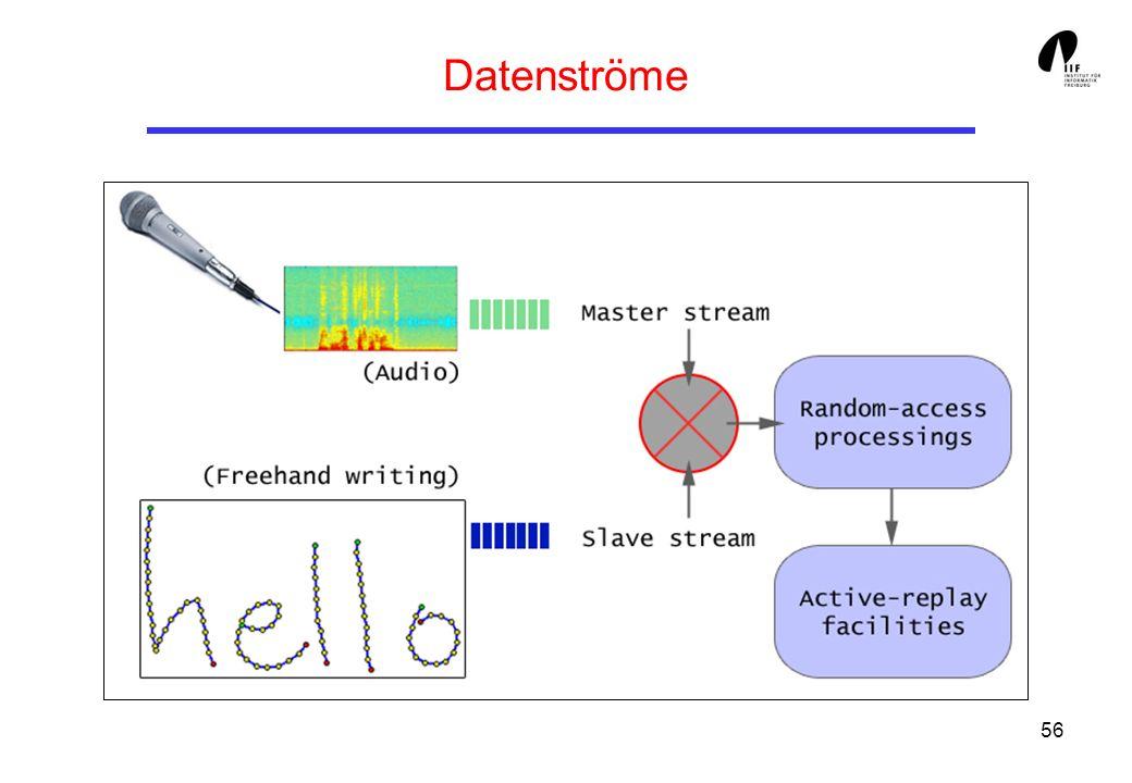 Datenströme