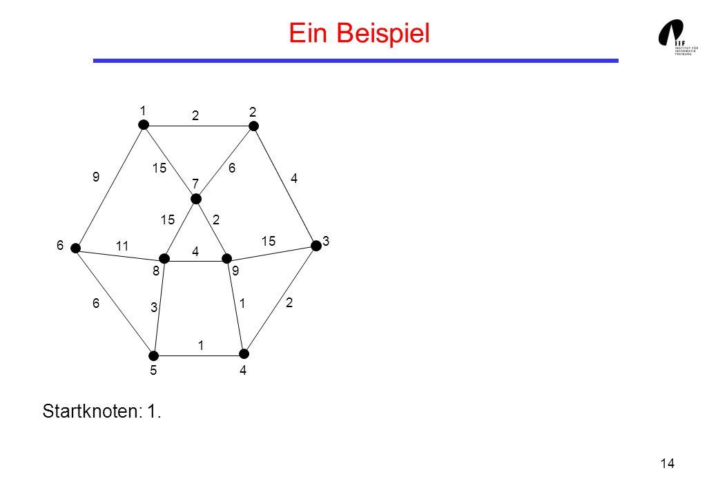 Ein Beispiel Startknoten: 1. 1 2 2 15 6 9 4 7 15 2 6 15 3 11 4 8 9 6 2