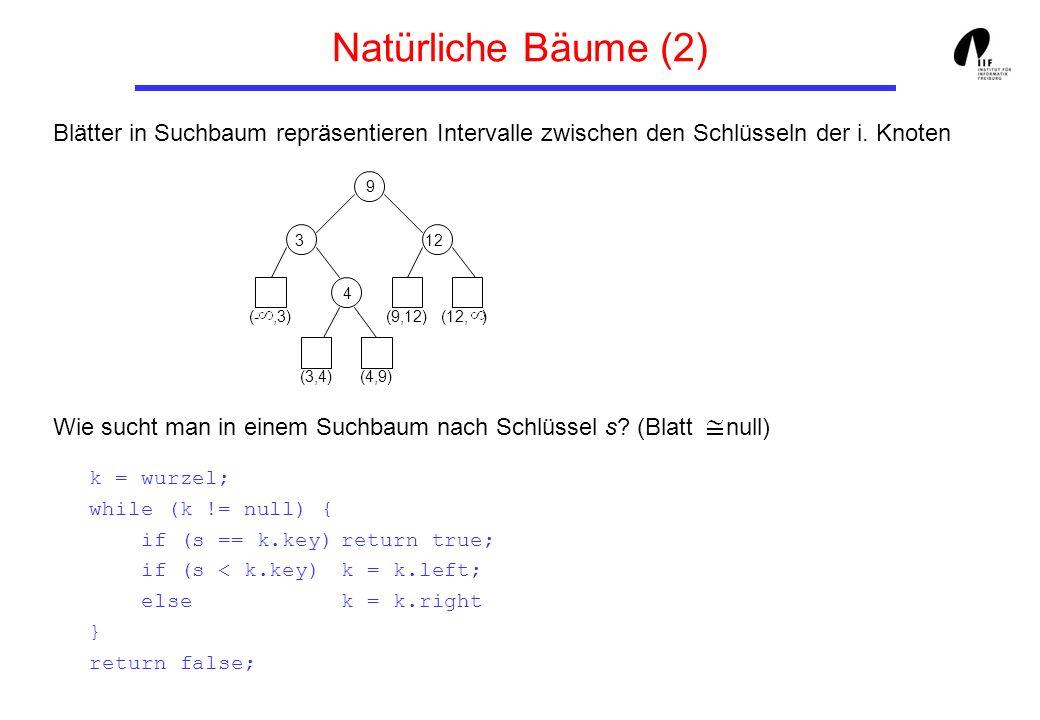 Natürliche Bäume (2) Blätter in Suchbaum repräsentieren Intervalle zwischen den Schlüsseln der i. Knoten.