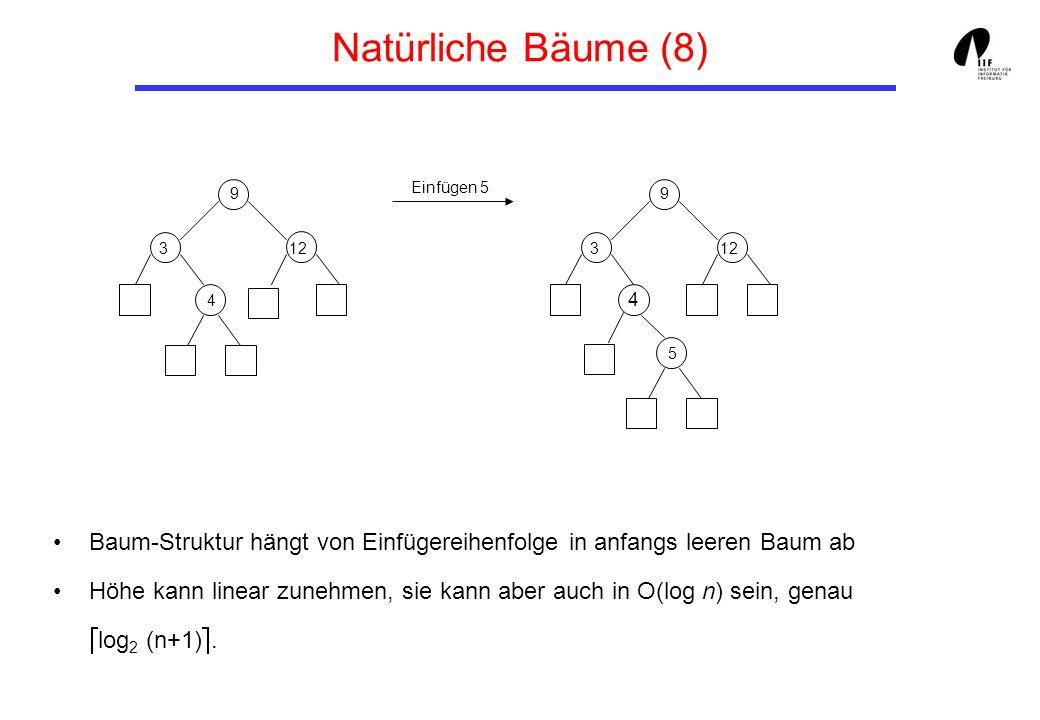 Natürliche Bäume (8) Einfügen 5. 9. 9. 3. 12. 3. 12. 4. 4. 5. Baum-Struktur hängt von Einfügereihenfolge in anfangs leeren Baum ab.
